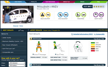 i-MiEV Euro NCAP results