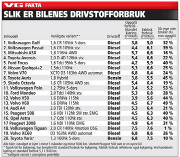 VG-tabell