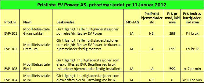 EV Power prisliste