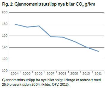 CO2-utslipp biler