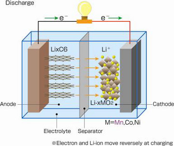 Litiumbatteri