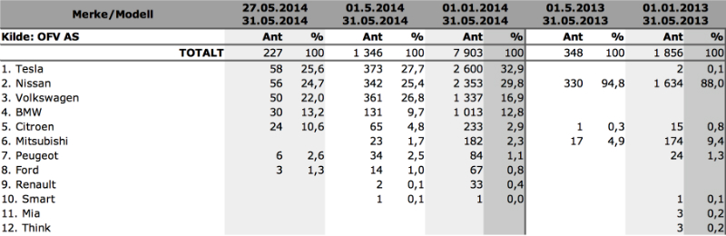 blogg-20140603-tabell 800