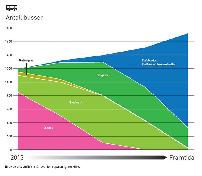 graf hypotese bussogmiljo