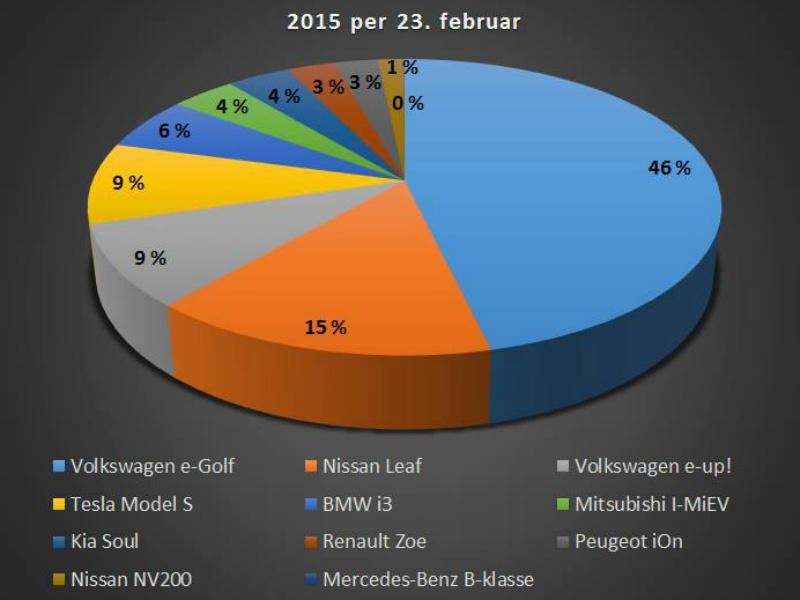 blogg-20150225-kakediagram 2015 800