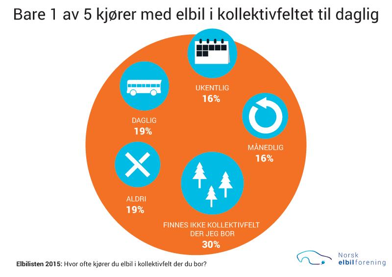 Bare 1 av 5 elbilister kjører i kollektivfelt til daglig