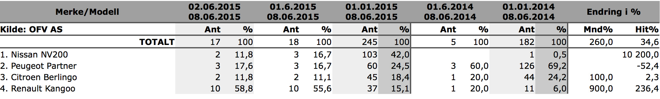 blogg-20150612-statistikk 800