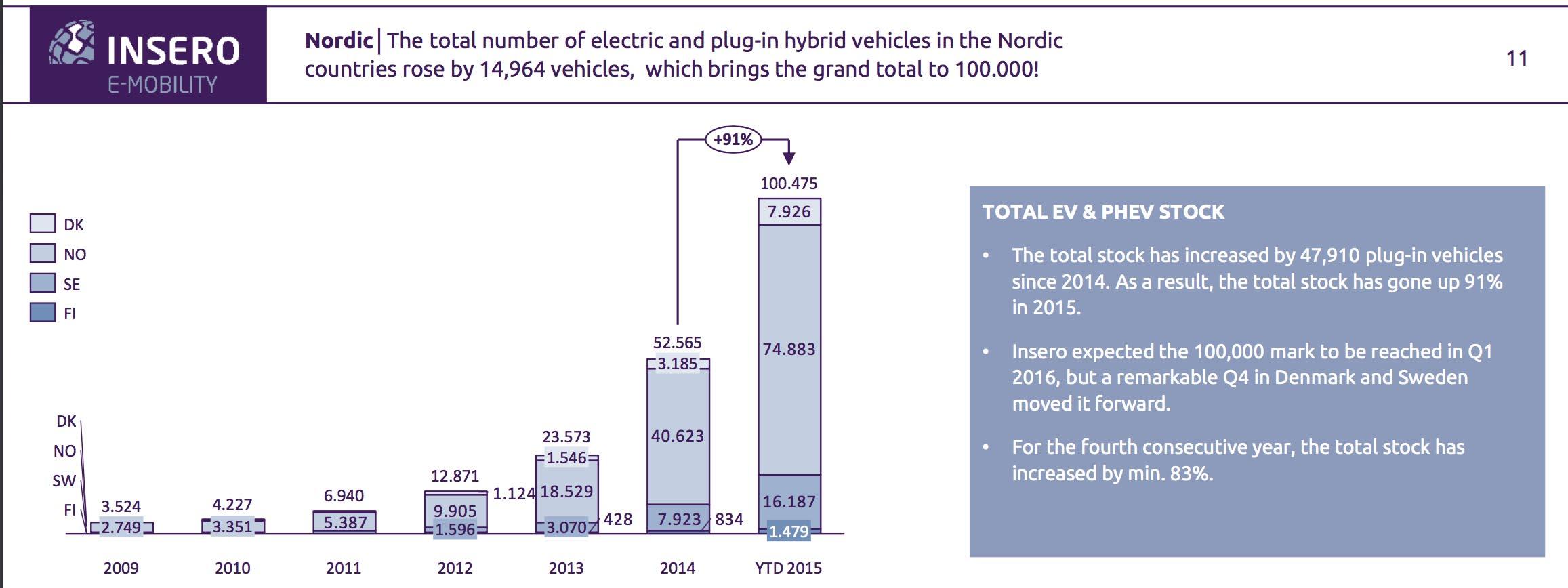blogg 20160215 statistikk norden 800