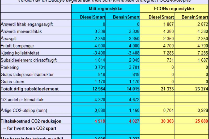 Alternativ «rapport» til Econ Pöyry