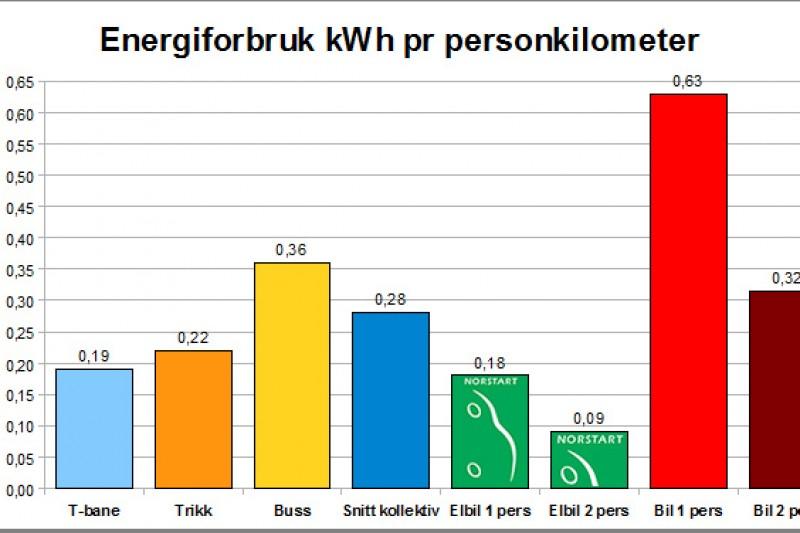 Energiforbruk kollektivtrafikk vs elbil