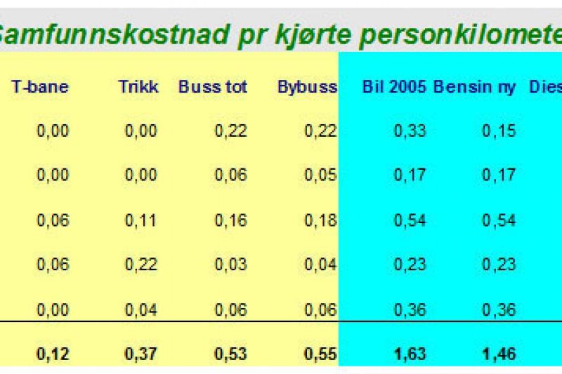 Samfunnskostnader ulike transportmidler