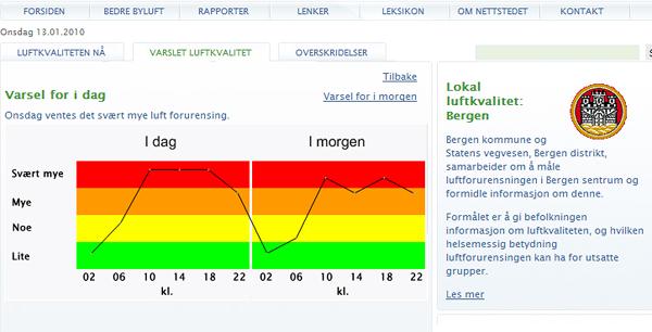 Bergen forurensning