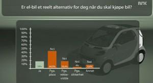 Kjøpe elbil?