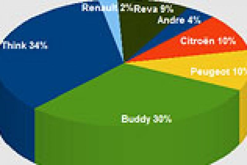 Elbilbestanden i 2010