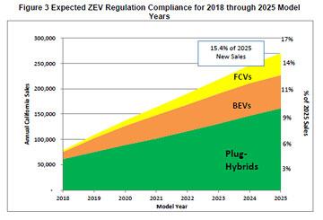 California ZEV-vekst