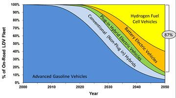 California ZEV-vekst 2050