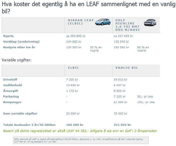 Nissan LEAF regnestykke