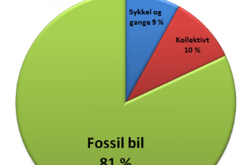 Elbil erstatter fossilbiler
