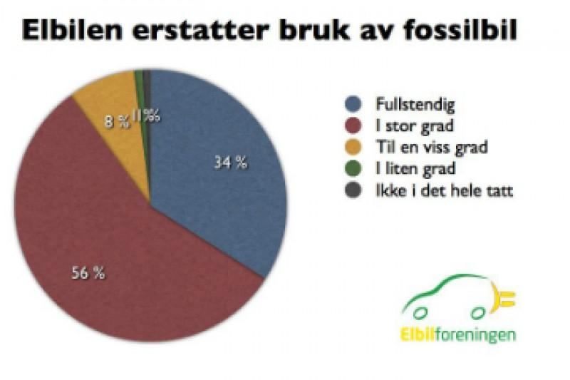 Elbilen erstatter fossilbilen