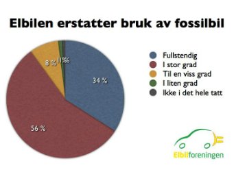 blogg-20130709-elbil_erstatter_fossilbil