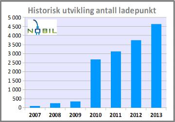 NOBIL Ladestasjoner historisk
