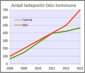 Utvikling ladepunkt Oslo kommune