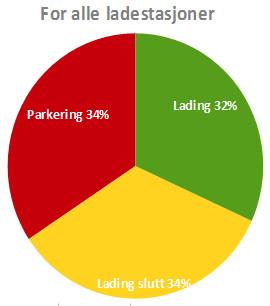 Ladestasjonsstatistikk