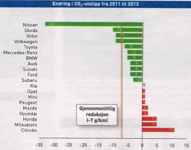 CO2-utslipp 2013