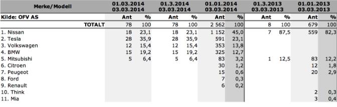 Salgsstatistikk for 2014