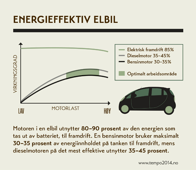 Energieffektiv elbil