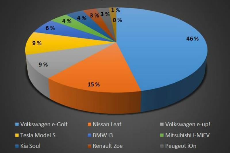 Pangstart på elbilsalget i 2015