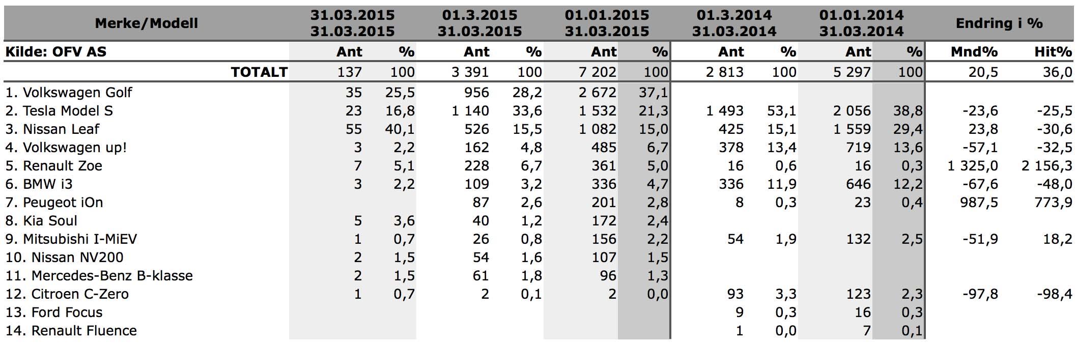 blogg-20150402-statistikk OFV