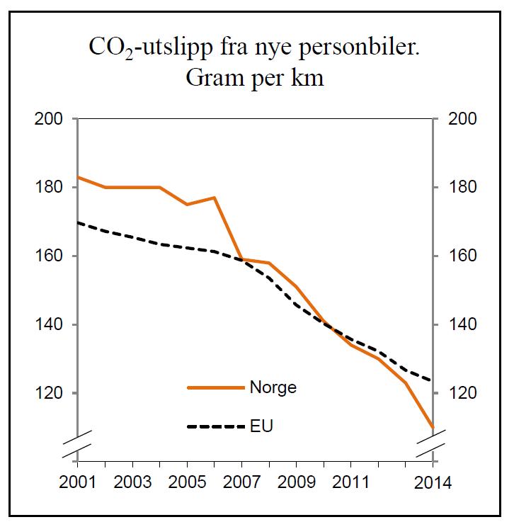 CO2-utslipp nye biler