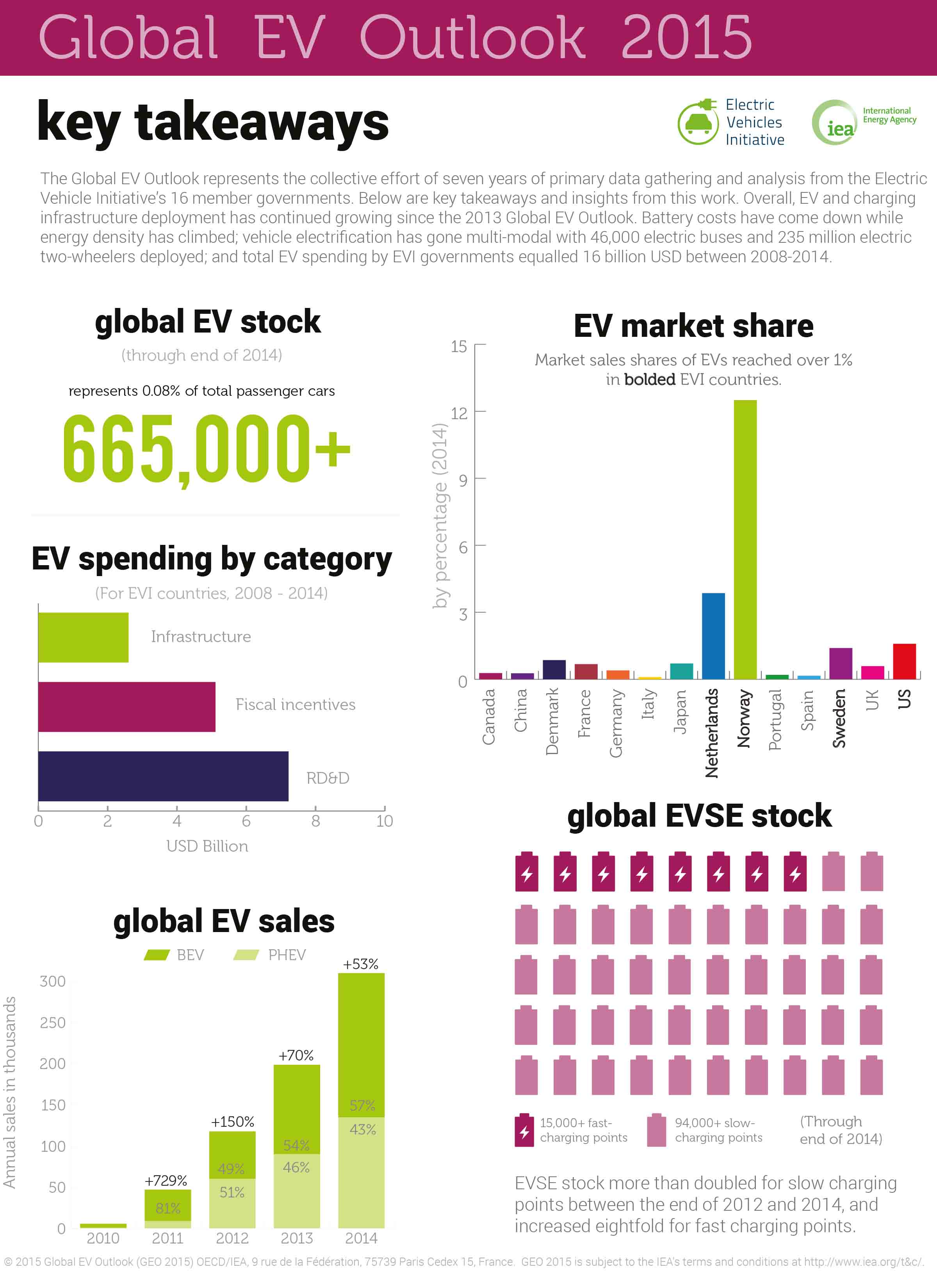 blogg-20150603-global EV 1 800