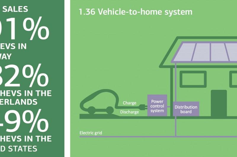 IEA: Verden må få opp den elektriske farten