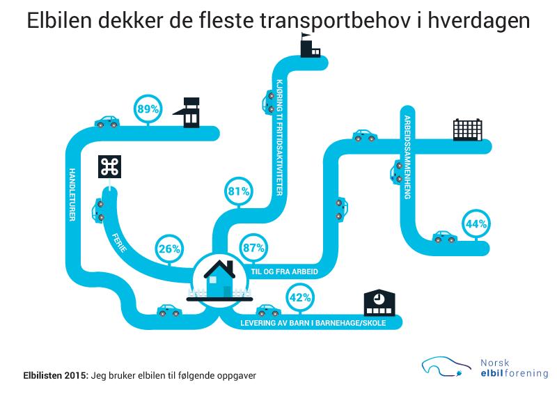 Elbilen dekker de fleste transportbehov i hverdagen