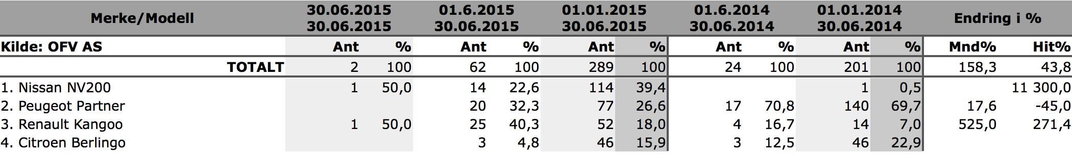 blogg-20150702-elvarebil stats 800