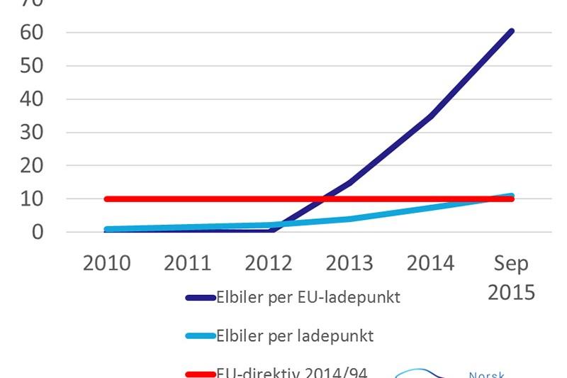 EU krever massiv utbygging av ladestasjoner