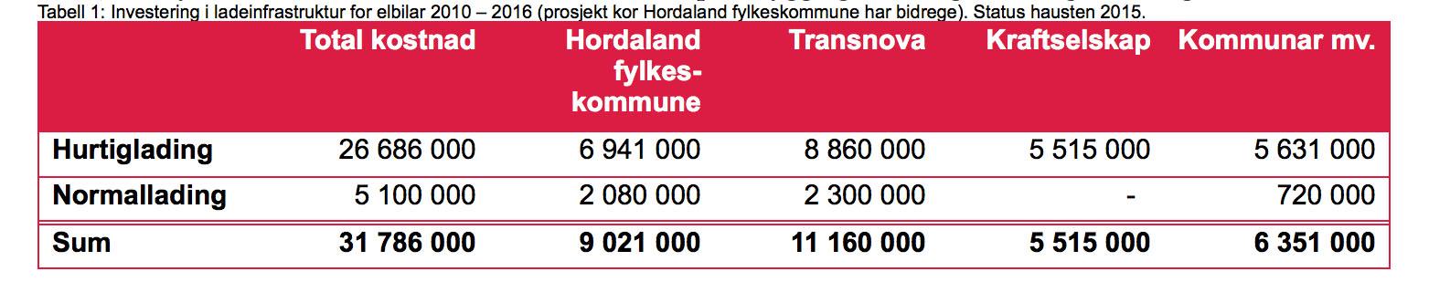 blogg 20151127 hordaland inv 1 800