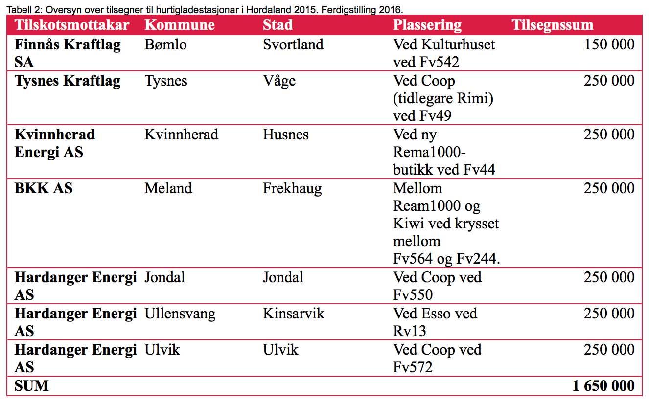 blogg 20151127 hordaland inv 2 369