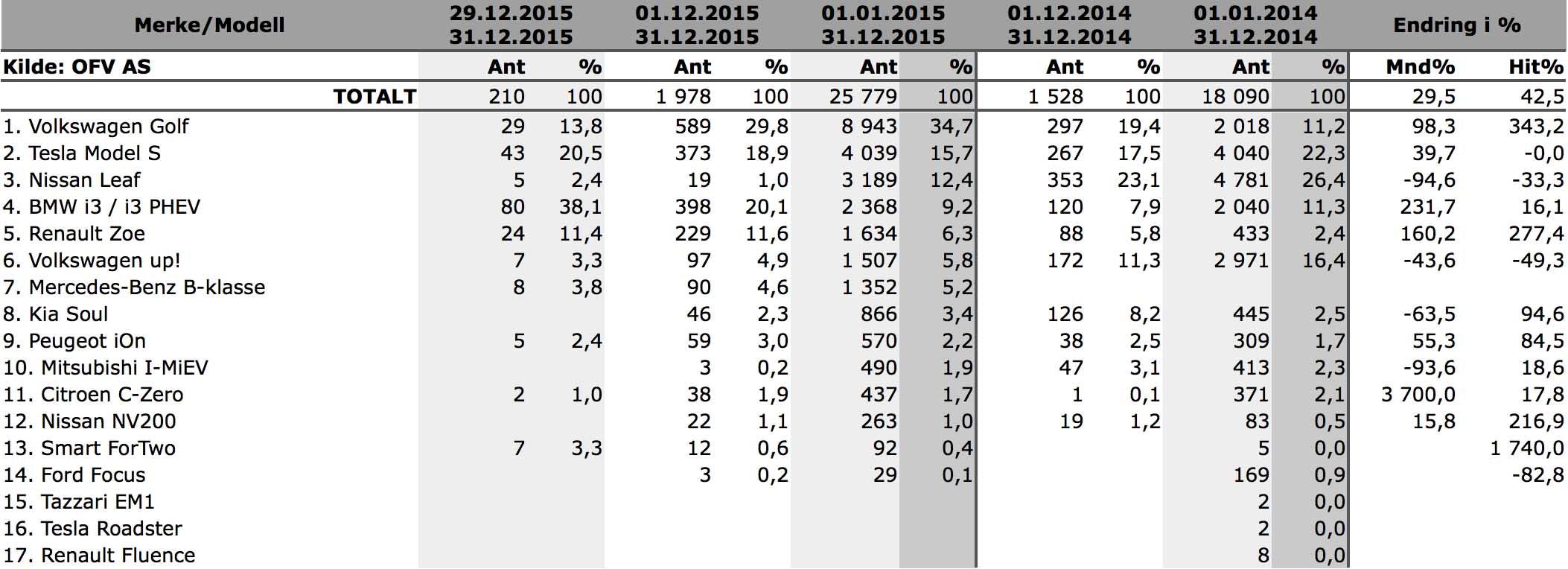 blogg 20160106 statistikk2015 800
