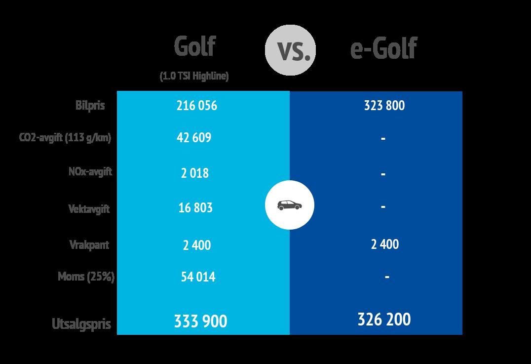 golv sammenlignet med elektrisk golf