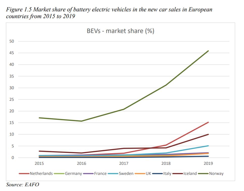 Graf markedsandel elbil